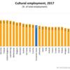 Thumbnail_cultural-employment-2017-eurostat-1024x710